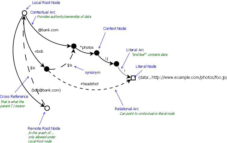 Openid wiki openid graph 1 0 standard rules for naming arcs ccuart Images
